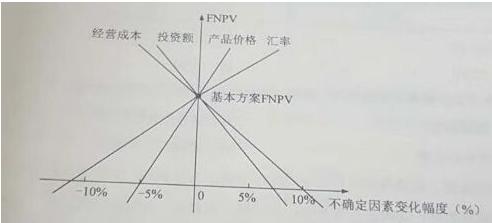 新版江西省一级建造师经济在线试卷及软件