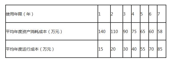 最新版青海西宁一级建造师经济题库